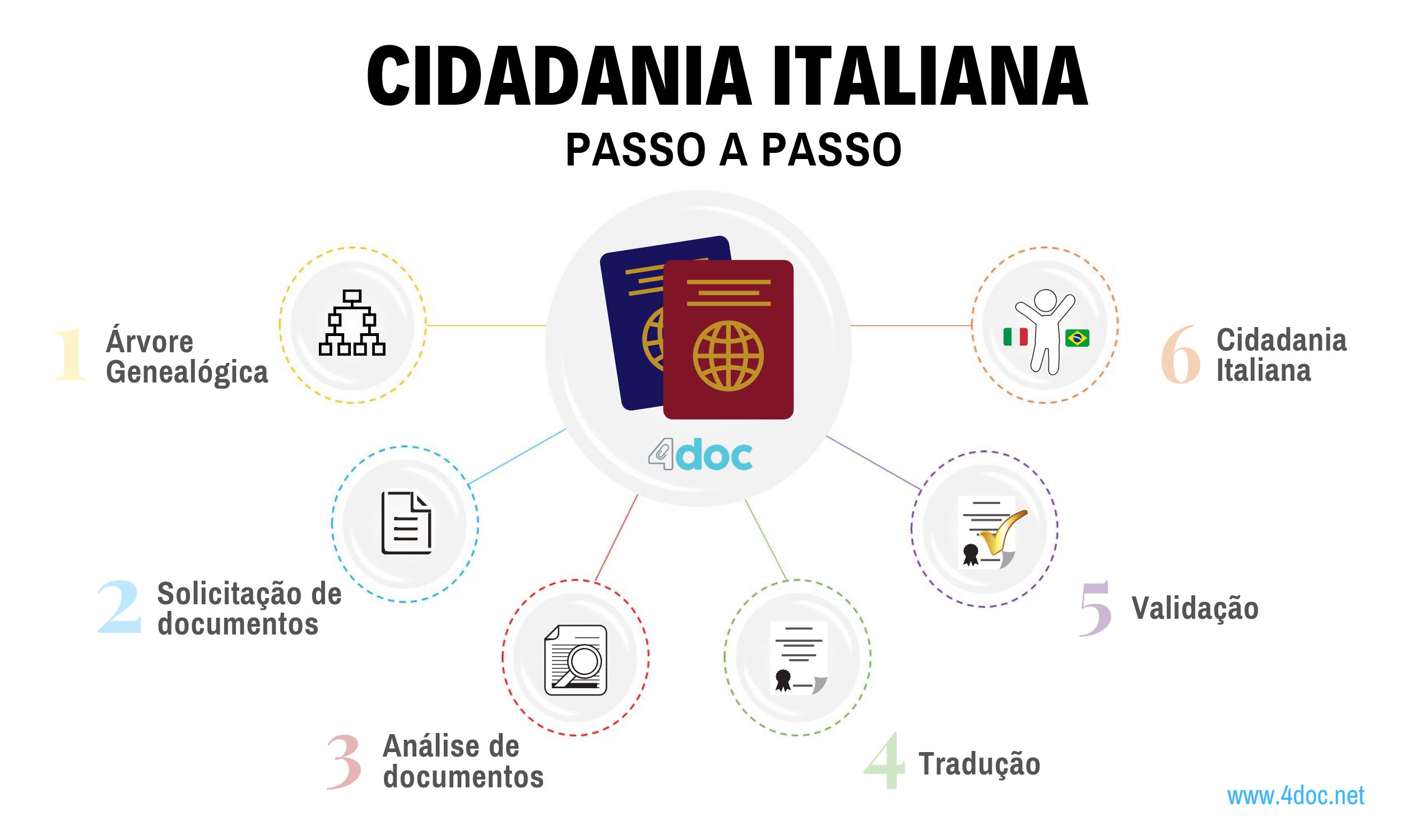 Cidadania Italiana passo a passo infografico